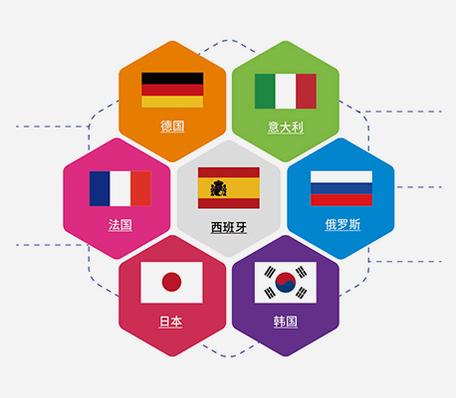多语种项目中心
